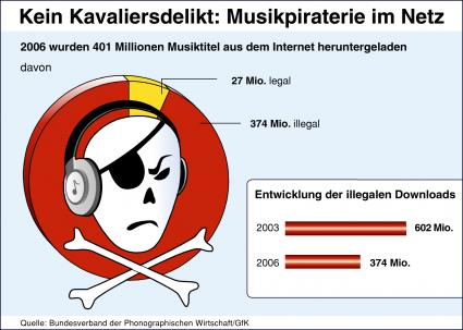 illegal music downloading is a crime Stealing music was when you shoplifted a cd or cassette from the record store, and it was pretty clearly understood that it was wrong maybe that's why so many people who are older than say 30 think that downloading music is ethically wrong they remember that music is something that you pay for they still download the music, of.